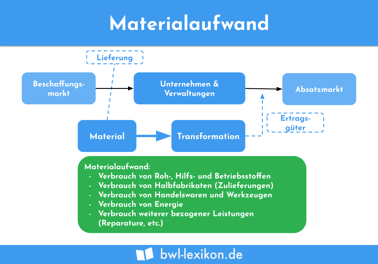 Materialaufwand