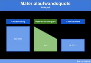 Materialaufwandsquote: Beispiel