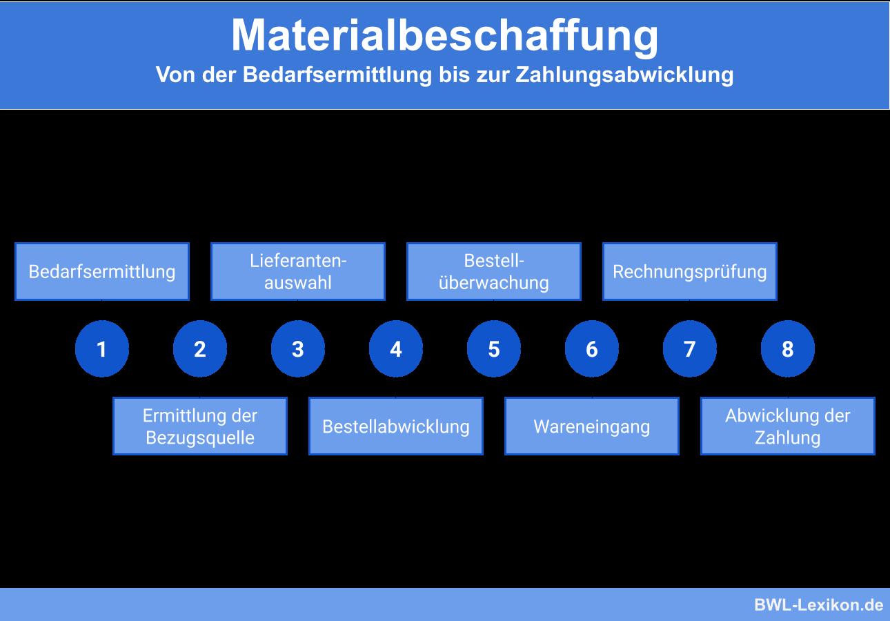 Materialbeschaffung: Von der Bedarfsermittlung bis zur Zahlungsabwicklung