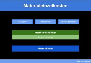 Zusammensetzung der Materialeinzelkosten