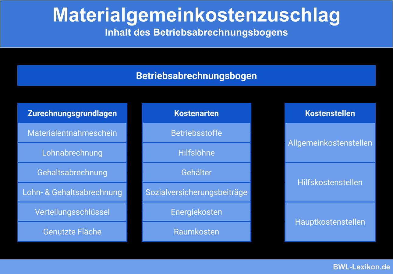 Materialgemeinkostenzuschlag: Inhalt des Betriebsabrechnungsbogens