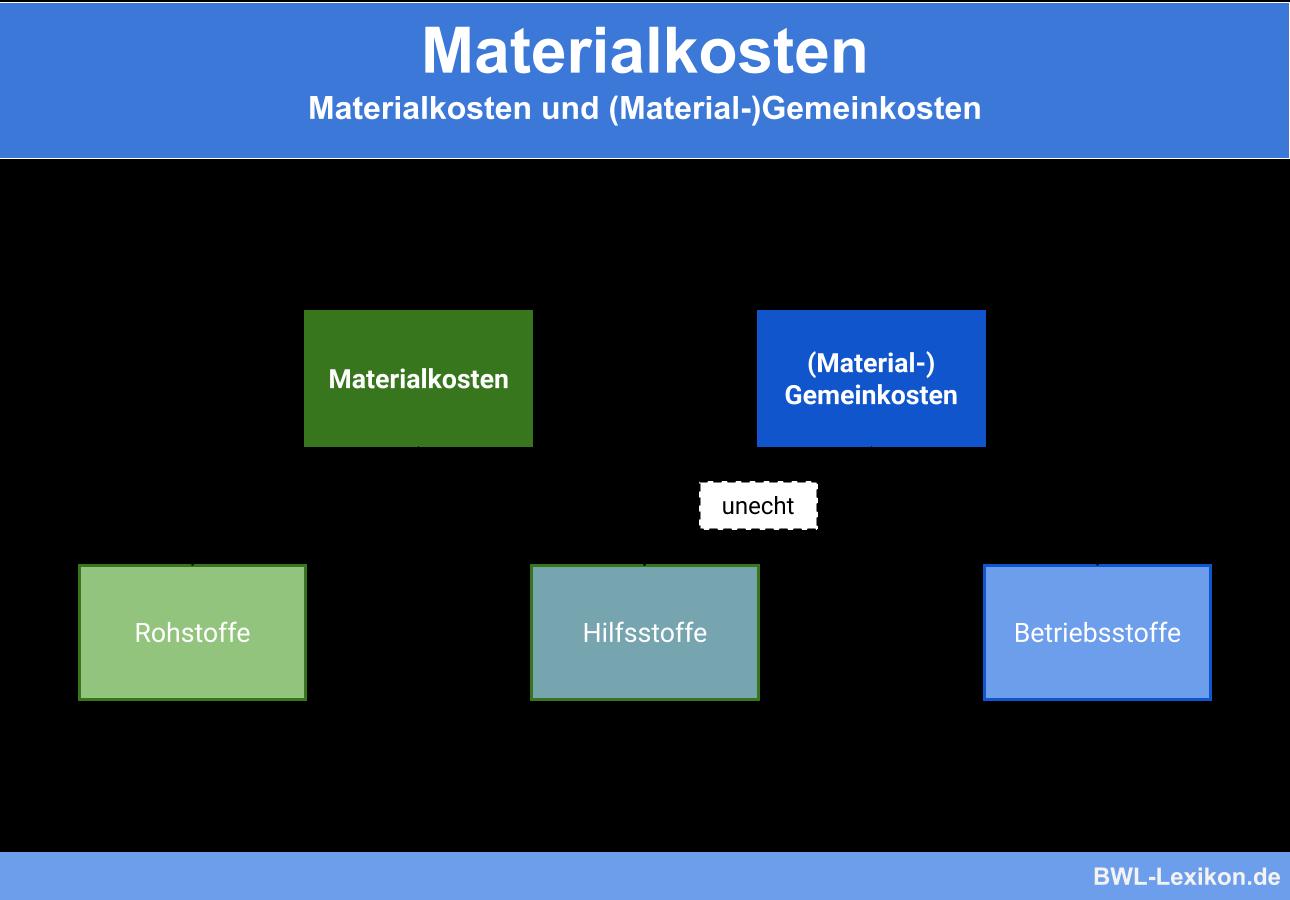 Materialkosten und (Material-)Gemeinkosten