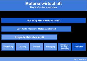 Materialwirtschaft: Die Stufen der Integration