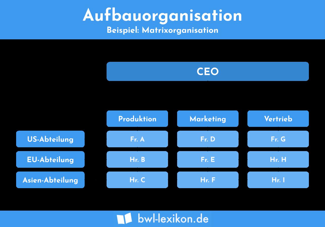 Aufbau Ablauforganisation 8