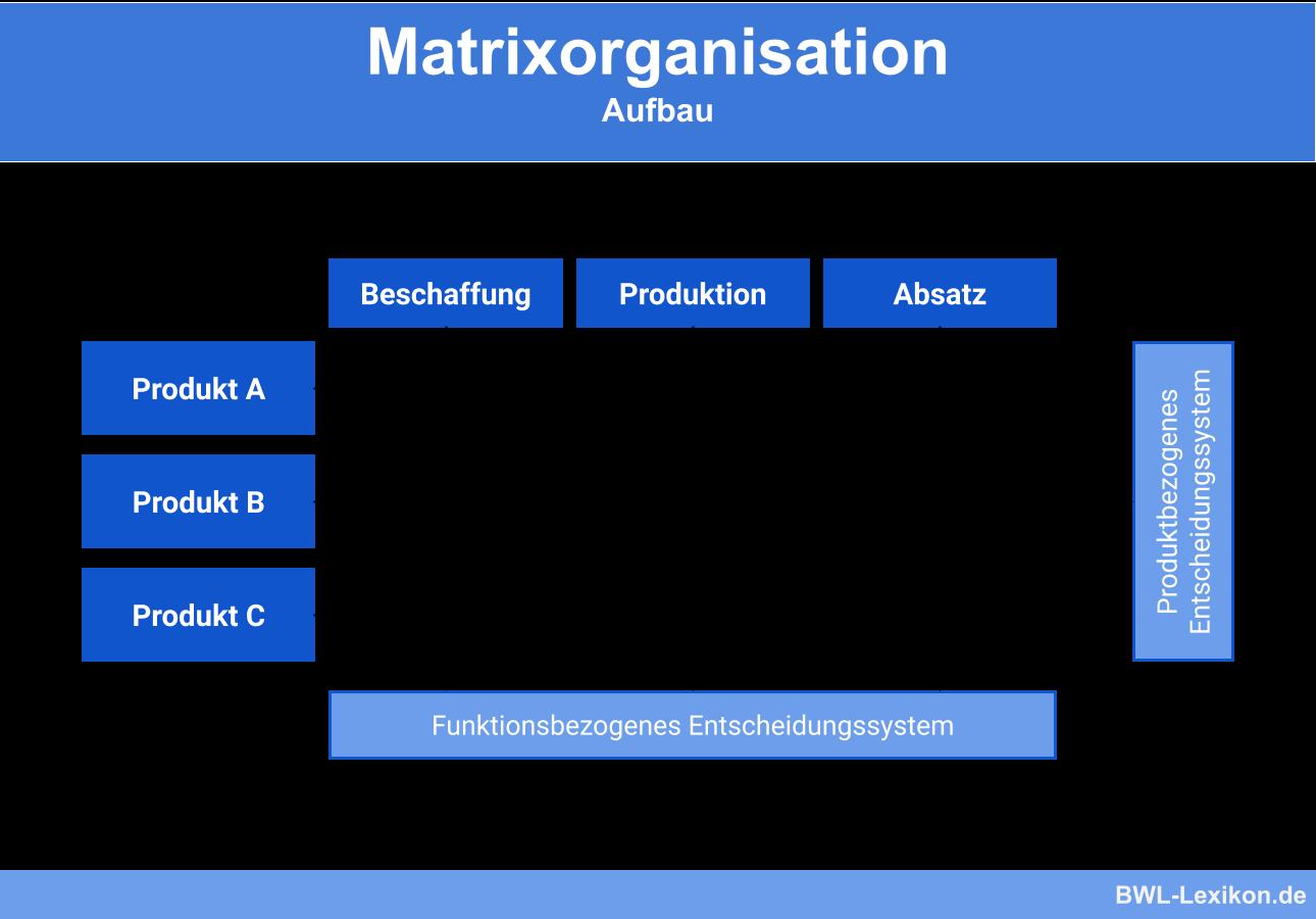Aufbau einer Matrixorganisation