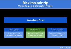 Unterscheidung von Minimal-, Maximal- und Extremumprinzip