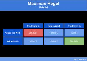 Maximax-Regel: Beispiel
