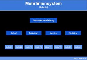 Mehrliniensystem: Beispiel