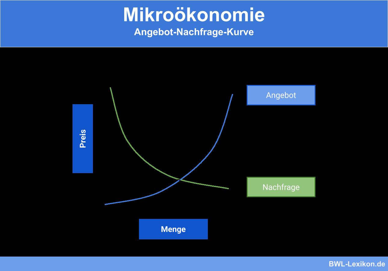 Mikroökonomie: Angebot-Nachfrage-Kurve