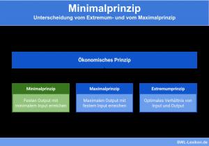 Minimalprinzip: Unterscheidung vom Maximalprinzip