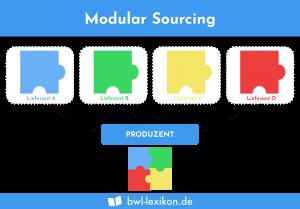 Modular Sourcing