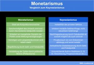 Monetarismus: Vergleich zum Keynesianismus