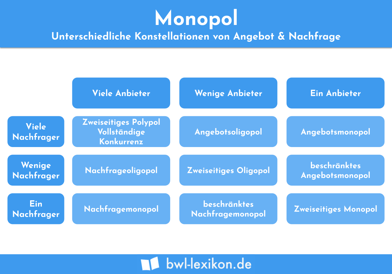 Monopol: Unterschiedliche Konstellationen von Angebot und Nachfrage