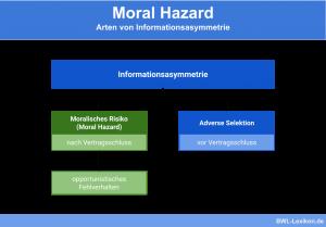 Moral Hazard: Arten von Informationsasymmetrie