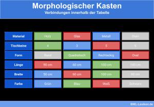 Morphologischer Kasten: Verbindungen innerhalb der Tabelle