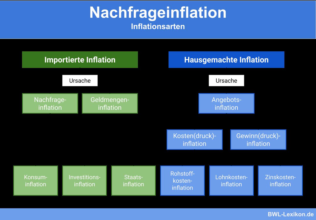 Nachfrageinflation: Importierte Inflation & hausgemachte Inflation im Vergleich