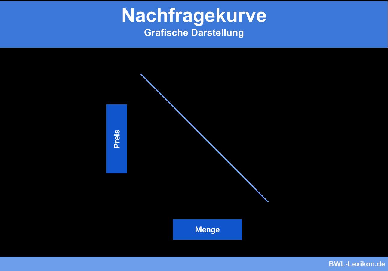 Nachfragekurve: Grafische Darstellung
