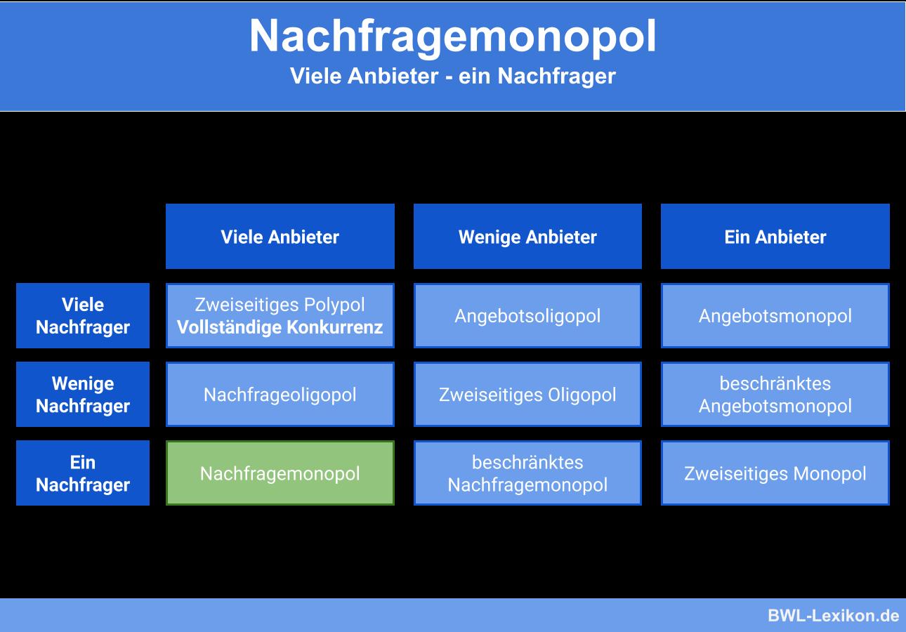 Oligopol Definition Auswirkungen 11