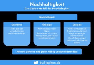 Nachhaltigkeit: 3-Säulen-Modell der Nachhaltigkeit