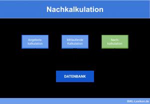 Nachkalkulation