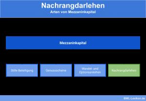 Nachrangdarlehen: Arten von Mezzaninkapital