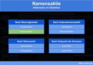 Namensaktie: Aktienarten im Überblick