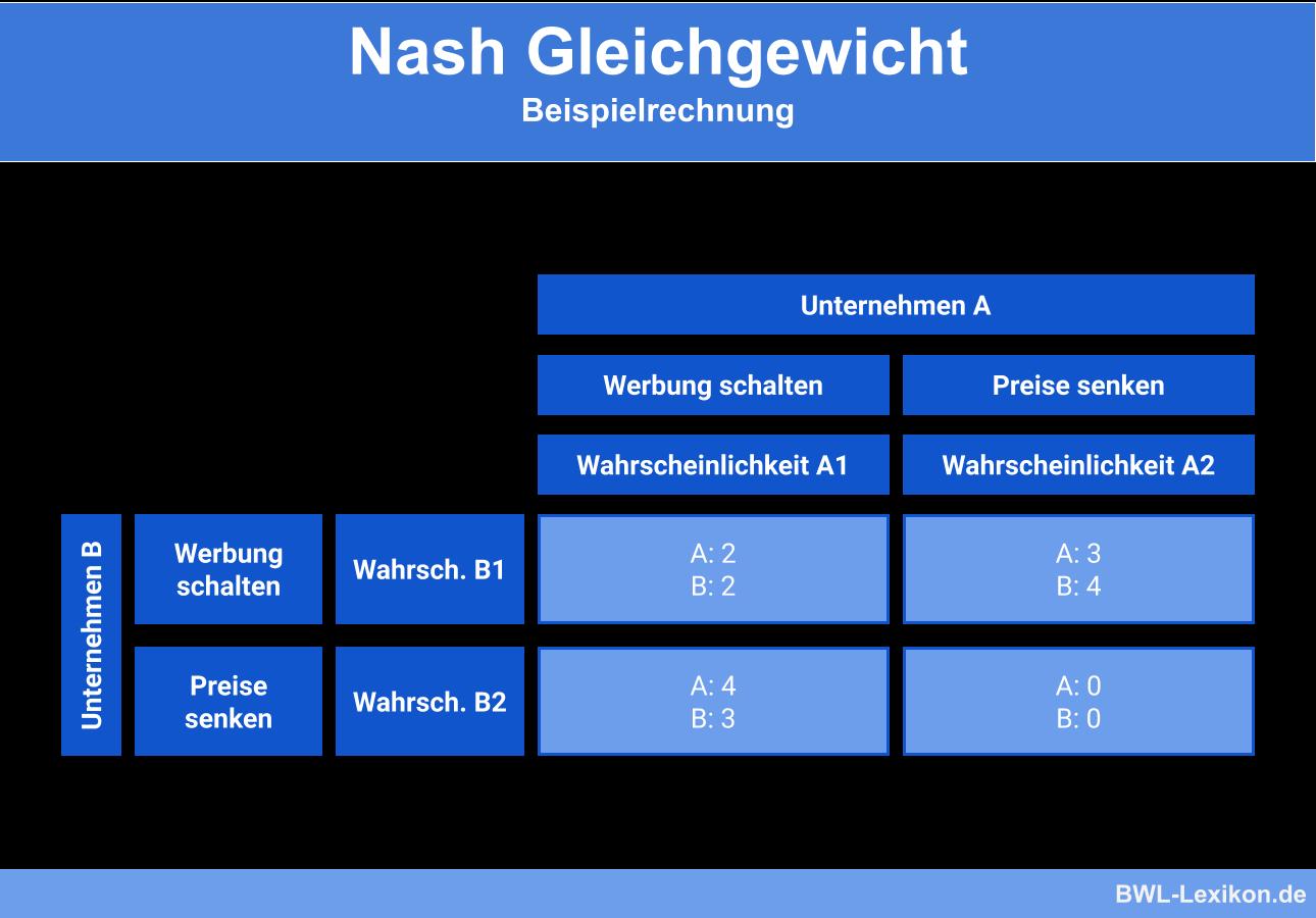 Nash Gleichgewicht: Beispielrechnung
