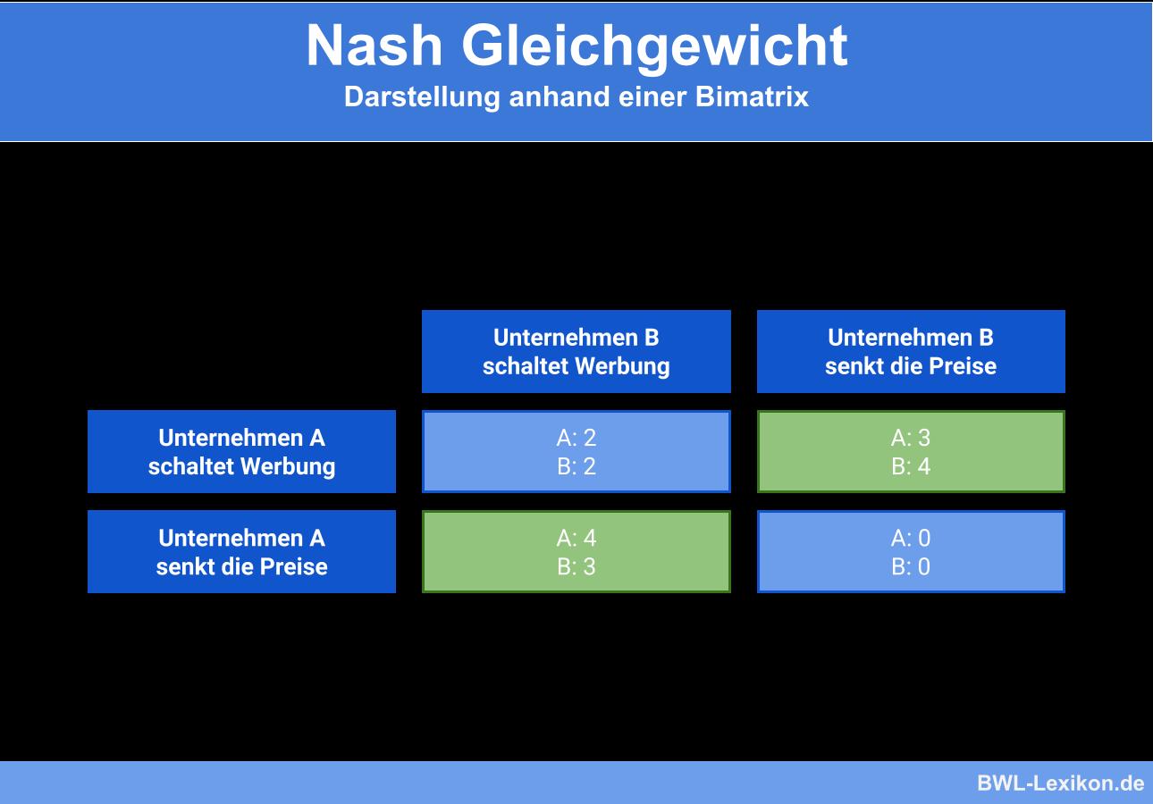Nash Gleichgewicht: Darstellung anhand einer Bimatrix