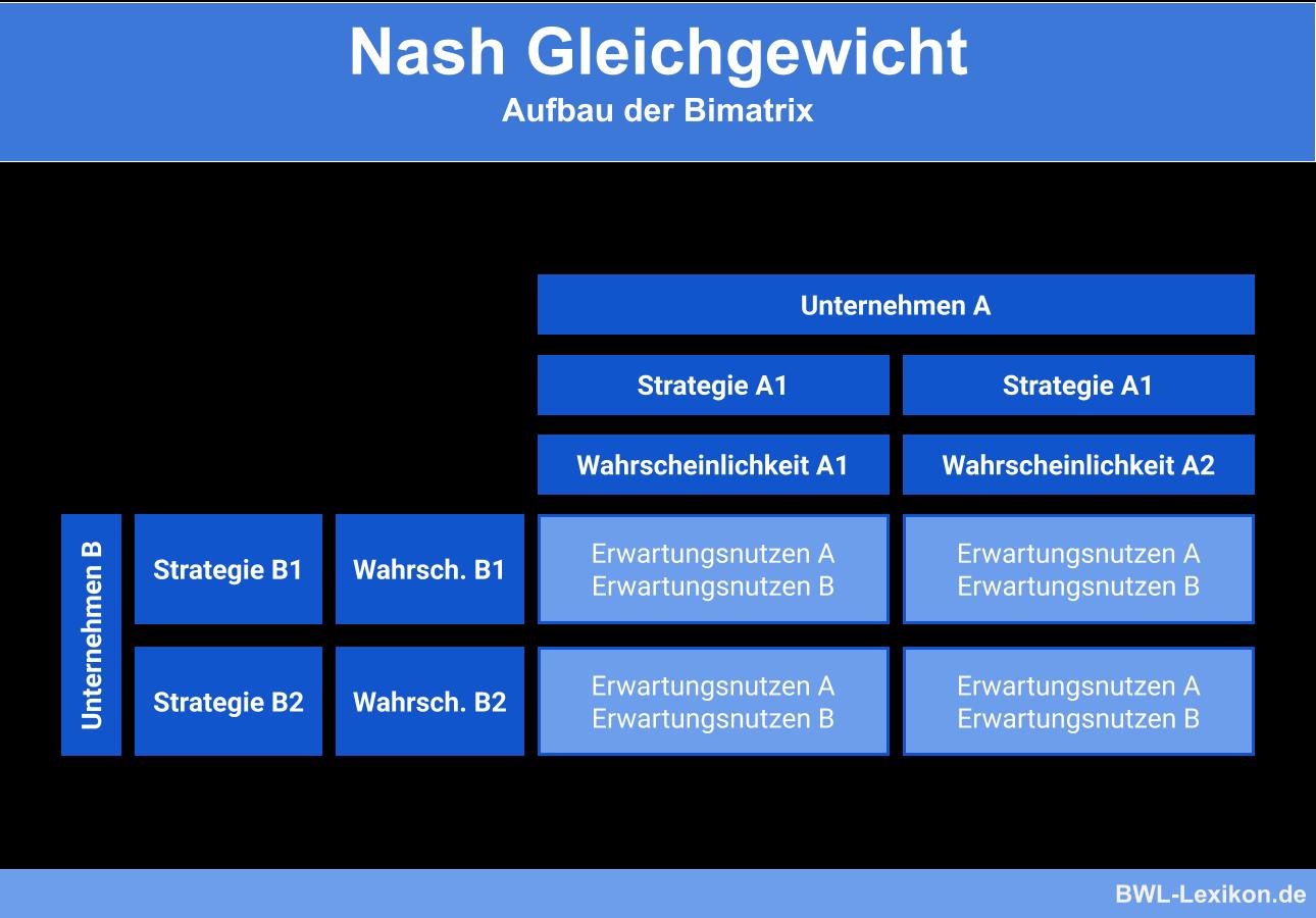 Nash Gleichgewicht: Aufbau der Bimatrix