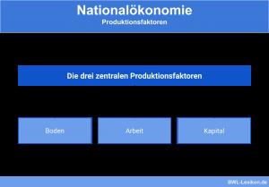 Nationalökonomie - Die Produktionsfaktoren: Boden, Arbeit und Kapital