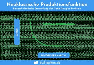 Neoklassische Produktionsfunktion: Beispiel