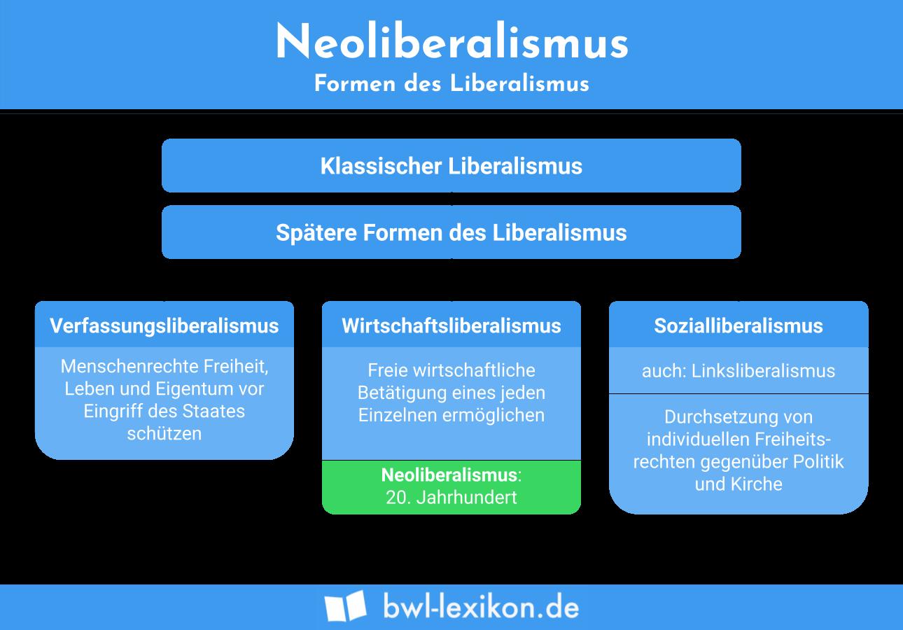 Neoliberalismus: Formen des Liberalismus