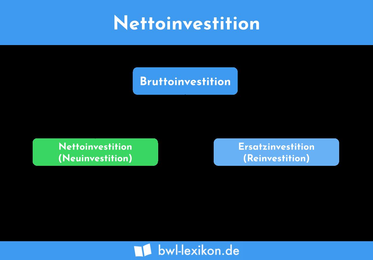 Nettoinvestition