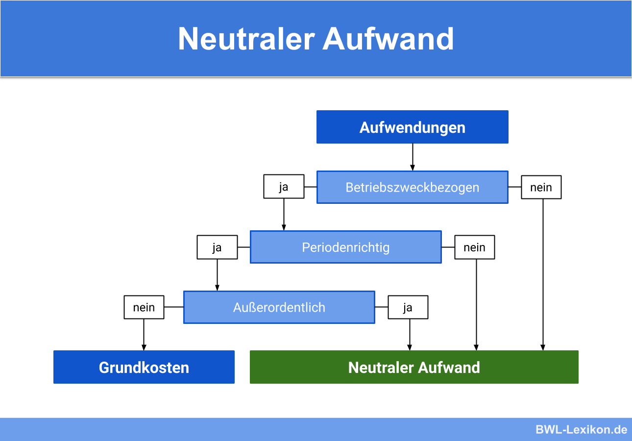Neutraler Aufwand