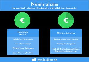 Nominalzins: Unterschied zwischen Nominalzins und effektiver Jahreszins