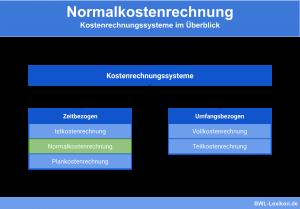 Normalkostenrechnung: Kostenrechnungssysteme im Überblick - Zeitbezogen im Vergleich zu umfangsbezogen