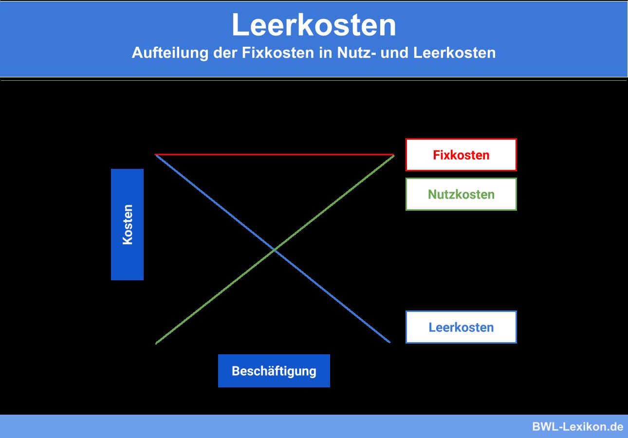 Leerkosten: Aufteilung der Fixkosten in Nutz- und Leerkosten
