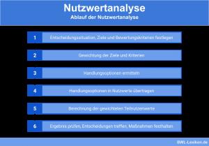 Die einzelnen Schritte der Nutzwertanalyse
