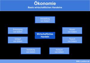 Ökonomie: Basis wirtschaftlichen Handelns