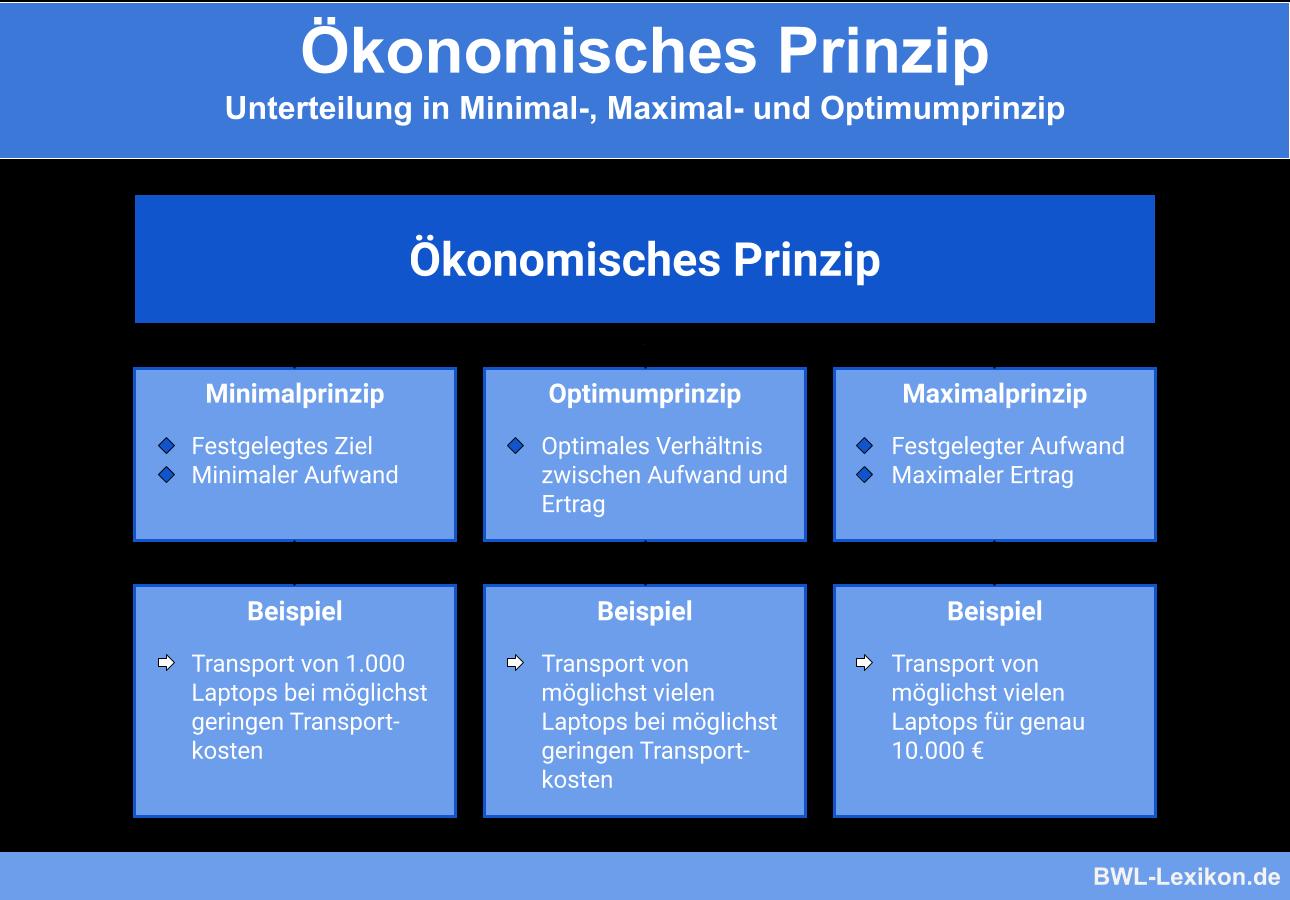 Ökonomisches Prinzip: Unterteilung in Minimal-, Maximal- und Optimumprinzip