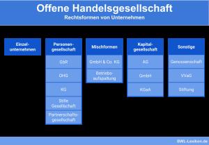 Rechtsformen in der Übersicht: Die OHG (Offene Handelsgesellschaft)