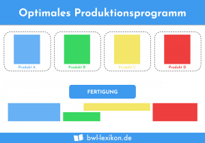 Optimales Produktionsprogramm