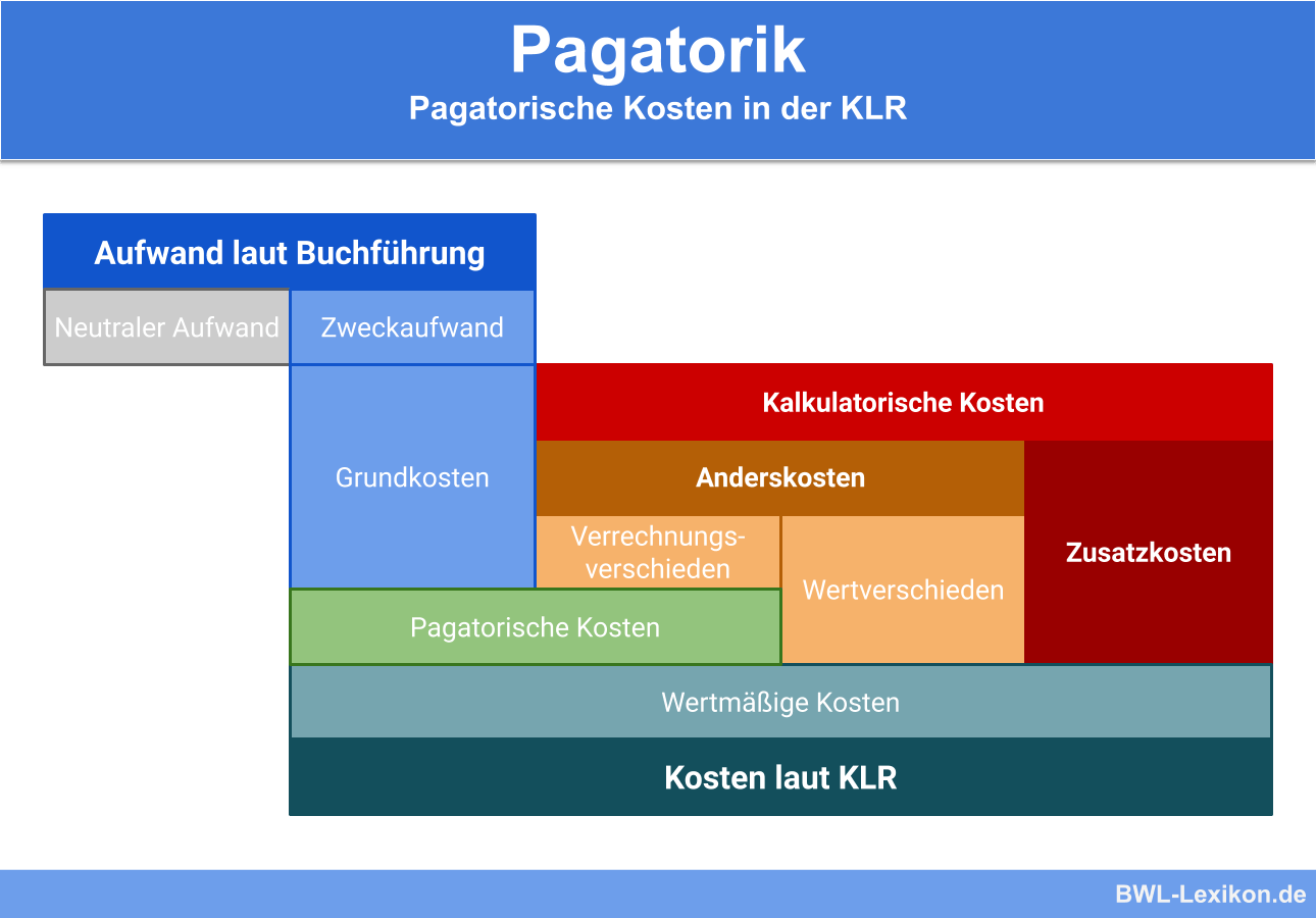 Pagatorische Kosten in der KLR