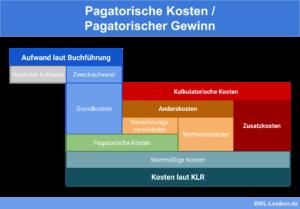 Pagatorische Kosten / Pagatorischer Gewinn