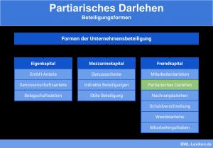 Partiarisches Darlehen - Beteiligungsformen