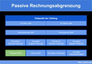 Passive Rechnungsabgrenzung (PRA)