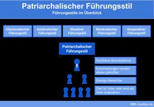 Führungsstile im Überblick: Patriarchalischer Führungsstil