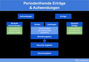 Periodenfremde Erträge & Aufwendungen