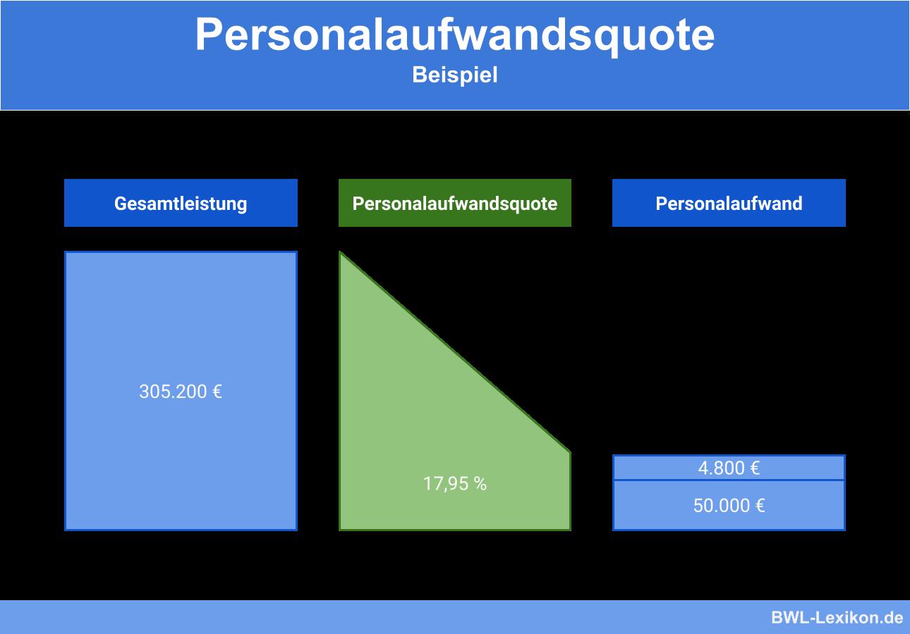 Personalaufwandsquote: Beispiel