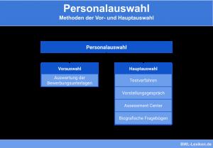 Personalauswahl: Methoden der Vor- und Hauptauswahl